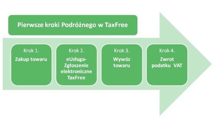 Pierwsze kroki w TaxFree
