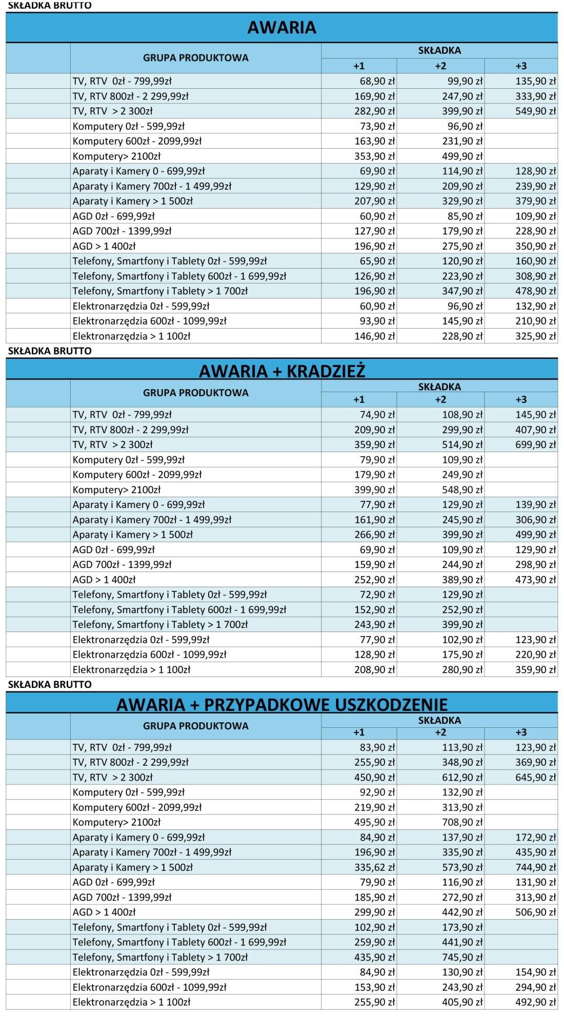 Ubezpieczenie sprzętu - tabela opłat